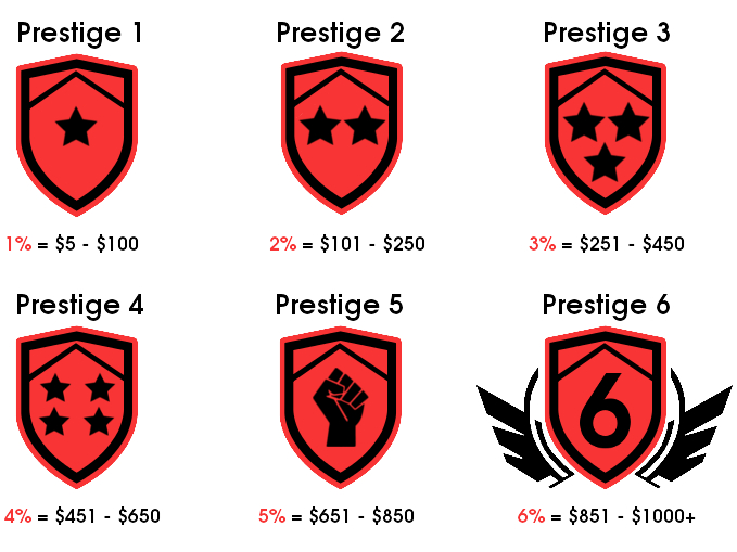 details of the barbaware prestige levels: 1% = $5 - $100 2% = $101 - $250 3% = $251 - $450 4% = $451 - $650 5% = $651 - $850 6% = $851 - $1000+